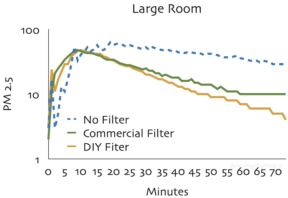 large room measurements in log space