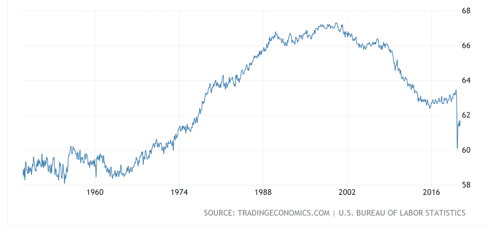 the labor force participation rate over the past few decades